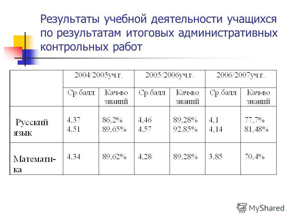 Результаты учебной деятельности учащихся по результатам итоговых административных контрольных работ