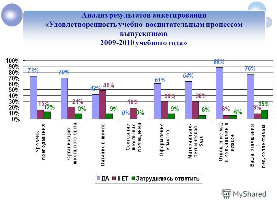 Анализ результатов анкетирования «Удовлетворенность учебно-воспитательным процессом выпускников 2009-2010 учебного года» 1