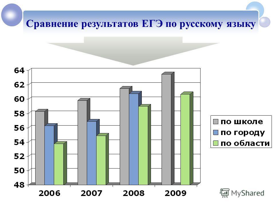 Сравнение результатов ЕГЭ по русскому языку 1