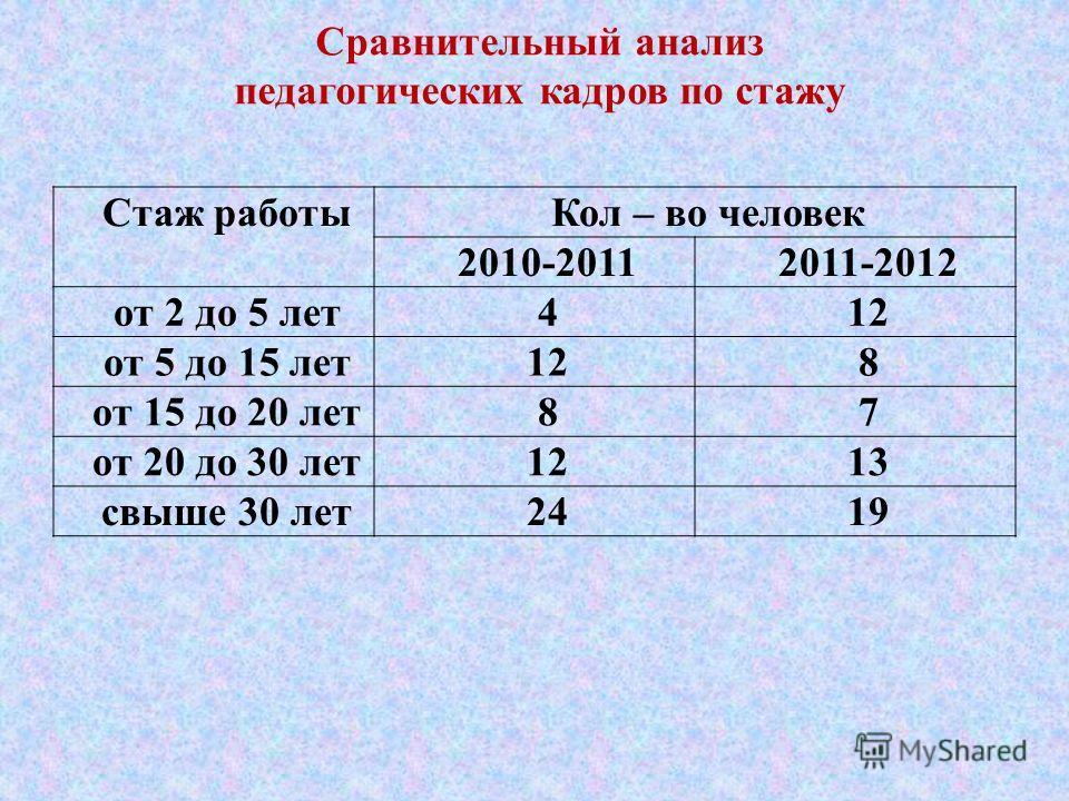 Сравнительный анализ педагогических кадров по стажу Стаж работыКол – во человек 2010-20112011-2012 от 2 до 5 лет412 от 5 до 15 лет128 от 15 до 20 лет87 от 20 до 30 лет1213 свыше 30 лет2419