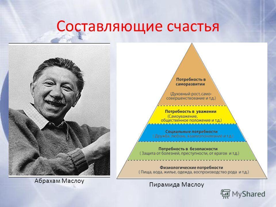 Составляющие счастья Пирамида Маслоу Абрахам Маслоу