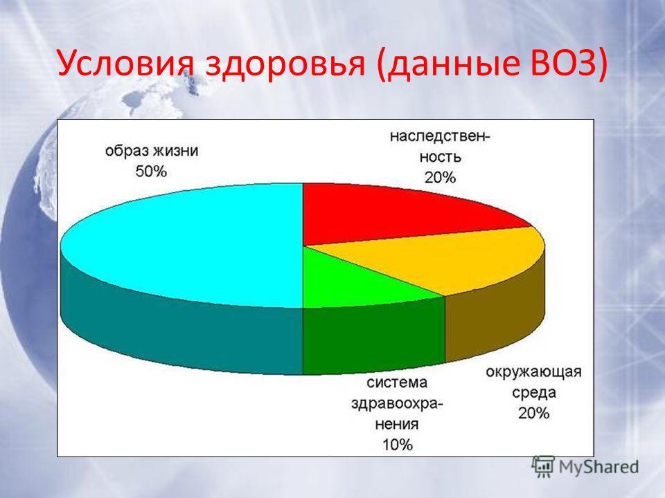 Условия здоровья (данные ВОЗ)