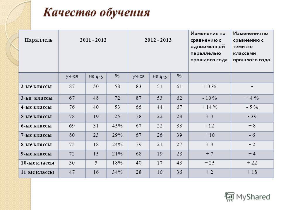Качество обучения Параллель 2011 - 2012 2012 - 2013 Изменения по сравнению с одноименной параллелью прошлого года Изменения по сравнению с теми же классами прошлого года уч-сяна 4-5%уч-сяна 4-5% 2-ые классы875058835161+ 3 %- 3-ьи классы674872875362-