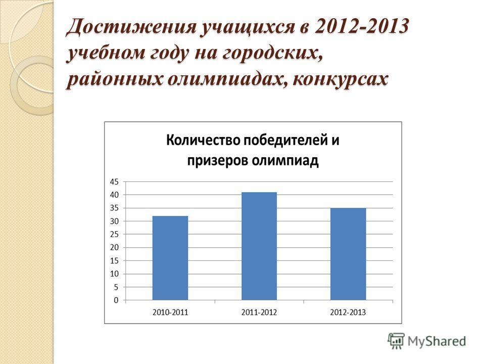 Достижения учащихся в 2012-2013 учебном году на городских, районных олимпиадах, конкурсах