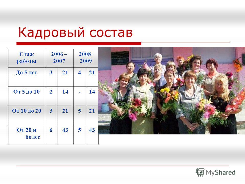 Кадровый состав Стаж работы 2006 – 2007 2008- 2009 До 5 лет3214 От 5 до 10214- От 10 до 203215 От 20 и более 6435