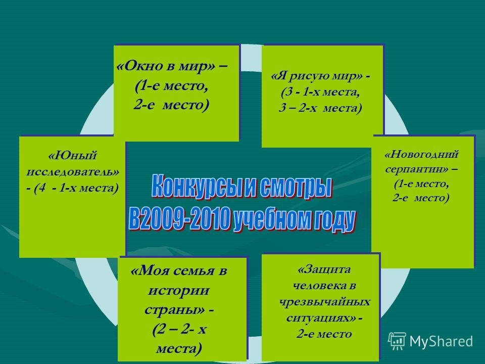 «Окно в мир» – (1-е место, 2-е место) «Я рисую мир» - (3 - 1-х места, 3 – 2-х места) «Юный исследователь» - (4 - 1-х места) «Защита человека в чрезвычайных ситуациях» - 2-е место «Новогодний серпантин» – (1-е место, 2-е место) «Моя семья в истории ст
