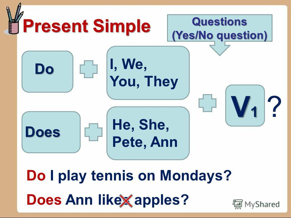 Present Simple Negative form I, We, You, They, V1V1V1V1 I dont play tennis on Mondays. He, She, Pete, Ann Ann doesnt likes apples. dont doesnt