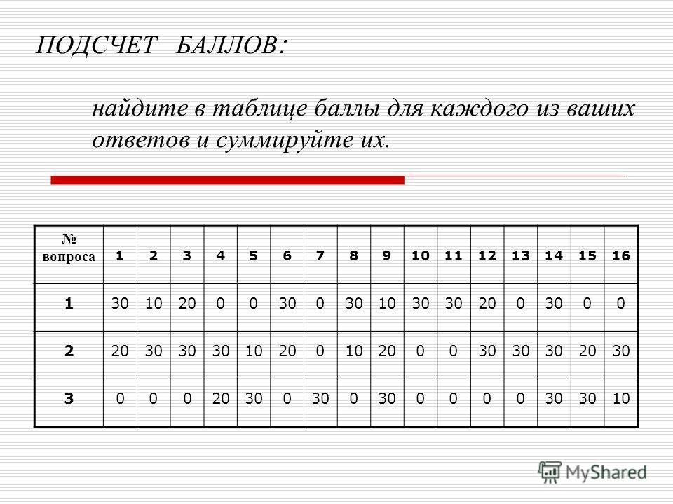 ПОДСЧЕТ БАЛЛОВ : найдите в таблице баллы для каждого из ваших ответов и суммируйте их. вопроса 12345678910111213141516 130102000300 1030 2003000 22030 1020010200030 2030 300020300 0 0000 10