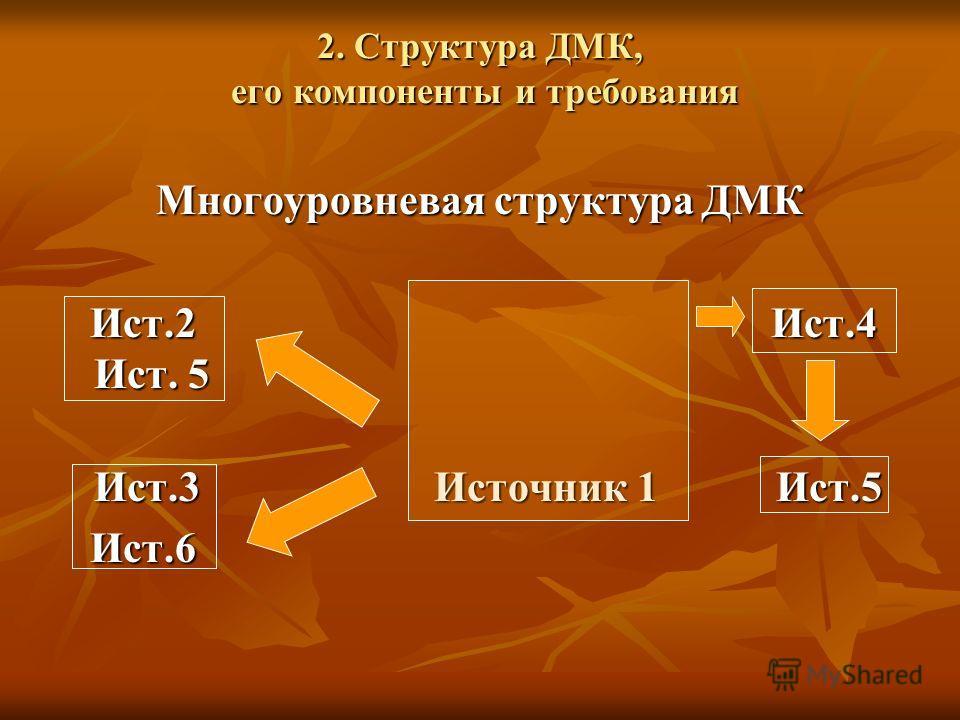 2. Структура ДМК, его компоненты и требования Многоуровневая структура ДМК Ист.2 Ист.4 Ист. 5 Ист.2 Ист.4 Ист. 5 Ист.3 Источник 1 Ист.5 Ист.6 Ист.6