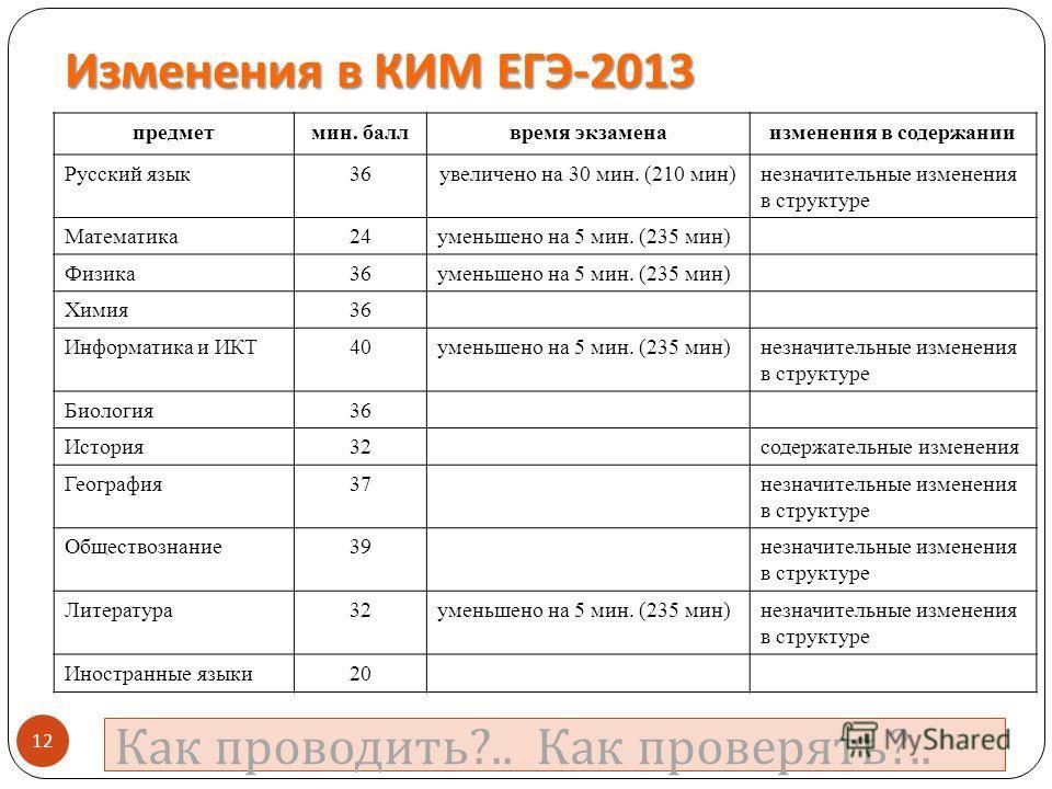 Изменения в КИМ ЕГЭ -2013 предметмин. баллвремя экзаменаизменения в содержании Русский язык36увеличено на 30 мин. (210 мин)незначительные изменения в структуре Математика24уменьшено на 5 мин. (235 мин) Физика36уменьшено на 5 мин. (235 мин) Химия36 Ин