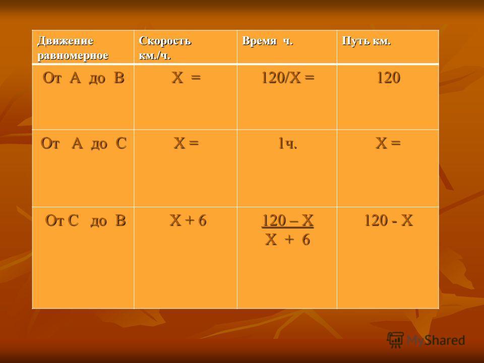 Движение равномерное Скоростькм./ч. Время ч. Путь км. От А до В Х = 120/Х = 120 От А до С Х = 1ч. От С до В От С до В Х + 6 Х + 6 120 – Х Х + 6 120 - Х