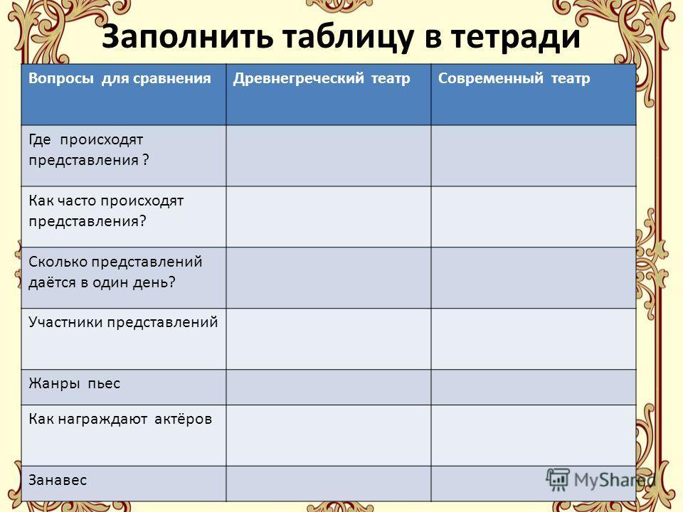 Заполнить таблицу в тетради Вопросы для сравненияДревнегреческий театрСовременный театр Где происходят представления ? Как часто происходят представления? Сколько представлений даётся в один день? Участники представлений Жанры пьес Как награждают акт