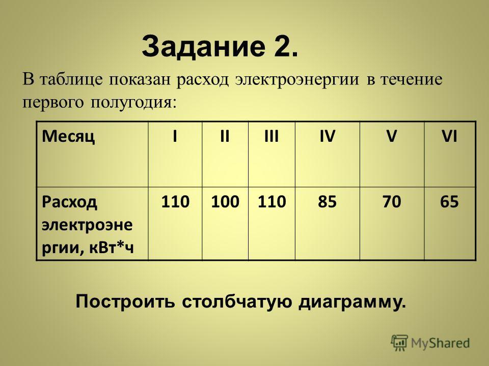 Задание 2. В таблице показан расход электроэнергии в течение первого полугодия: МесяцIIIIIIIVVVI Расход электроэне ргии, кВт*ч 110100110857065 Построить столбчатую диаграмму.