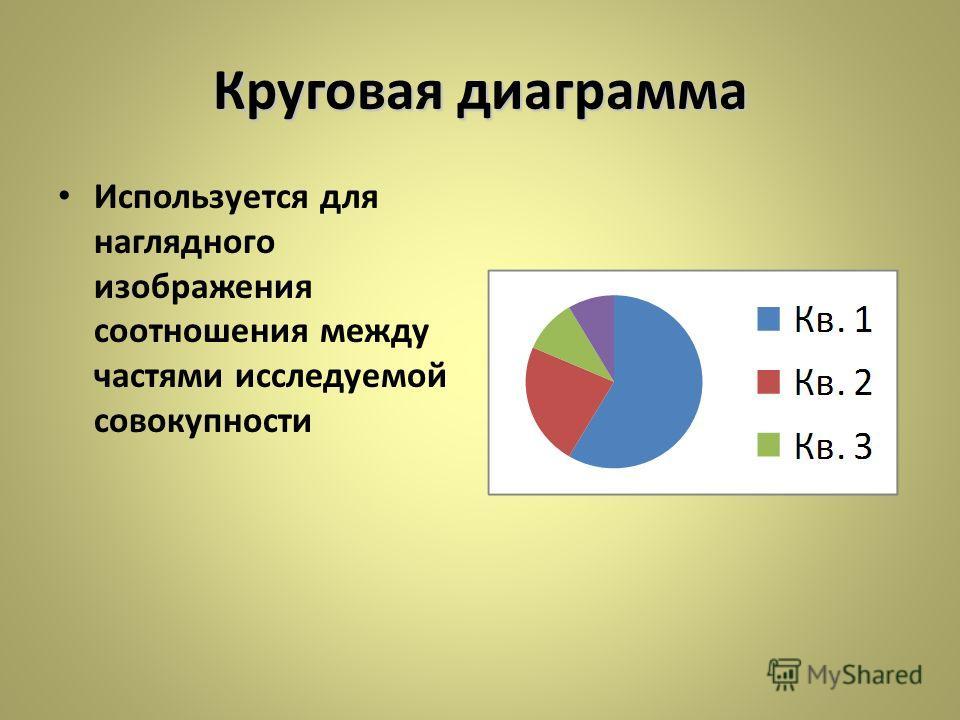 Круговая диаграмма Используется для наглядного изображения соотношения между частями исследуемой совокупности