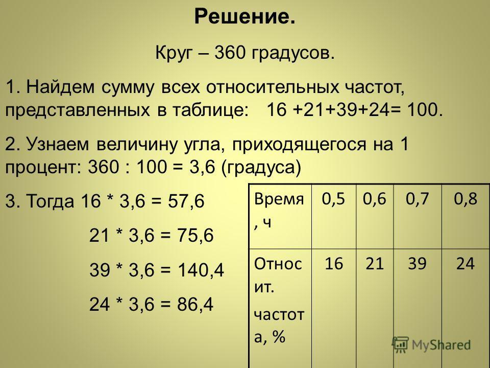 Решение. Круг – 360 градусов. 1. Найдем сумму всех относительных частот, представленных в таблице: 16 +21+39+24= 100. 2. Узнаем величину угла, приходящегося на 1 процент: 360 : 100 = 3,6 (градуса) 3. Тогда 16 * 3,6 = 57,6 21 * 3,6 = 75,6 39 * 3,6 = 1