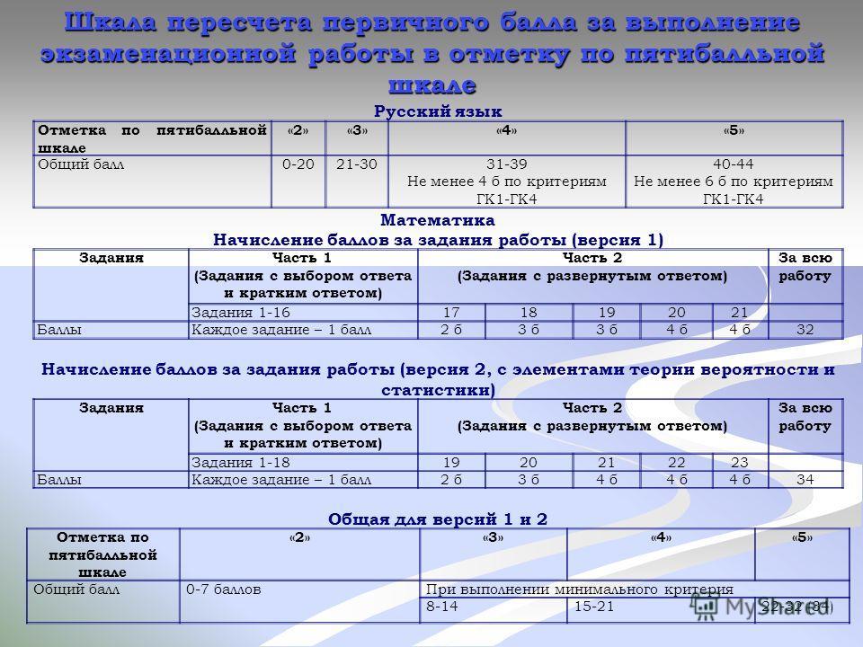 Русский язык Отметка по пятибалльной шкале «2»«3»«4»«5» Общий балл0-2021-3031-39 Не менее 4 б по критериям ГК1-ГК4 40-44 Не менее 6 б по критериям ГК1-ГК4 Математика Начисление баллов за задания работы (версия 1) ЗаданияЧасть 1 (Задания с выбором отв
