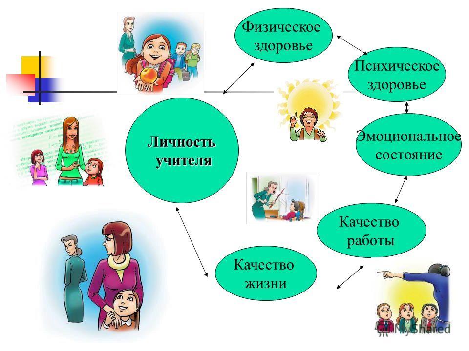 Особенность профессии: Личность Учителя – инструмент профессиональной деятельности Психическое и физическое здоровье личности Психологическая безопасность образовательной среды и качество образования
