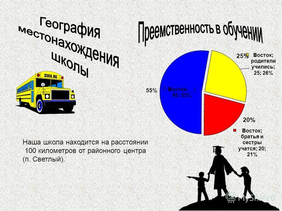 25% 20%20% 55% Наша школа находится на расстоянии 100 километров от районного центра (п. Светлый).