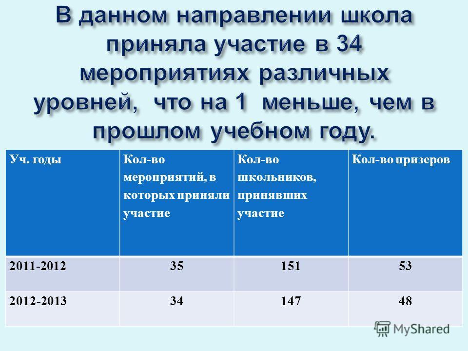 Уч. годы Кол-во мероприятий, в которых приняли участие Кол-во школьников, принявших участие Кол-во призеров 2011-20123515153 2012-20133414748