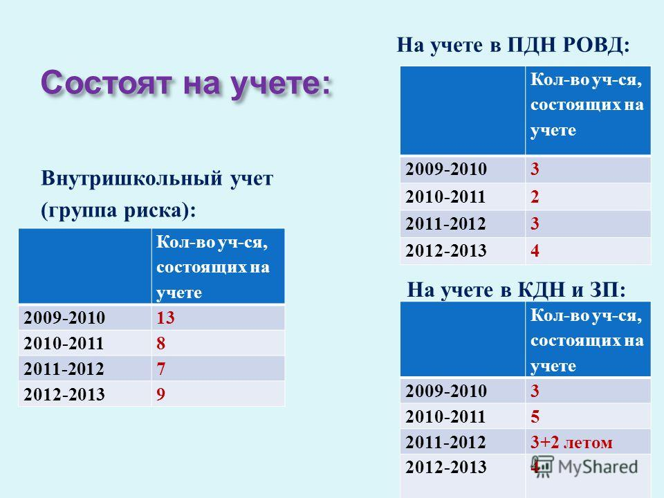 Состоят на учете : Внутришкольный учет ( группа риска ): Кол-во уч-ся, состоящих на учете 2009-201013 2010-20118 2011-20127 2012-20139 На учете в ПДН РОВД: Кол-во уч-ся, состоящих на учете 2009-20103 2010-20112 2011-20123 2012-20134 На учете в КДН и