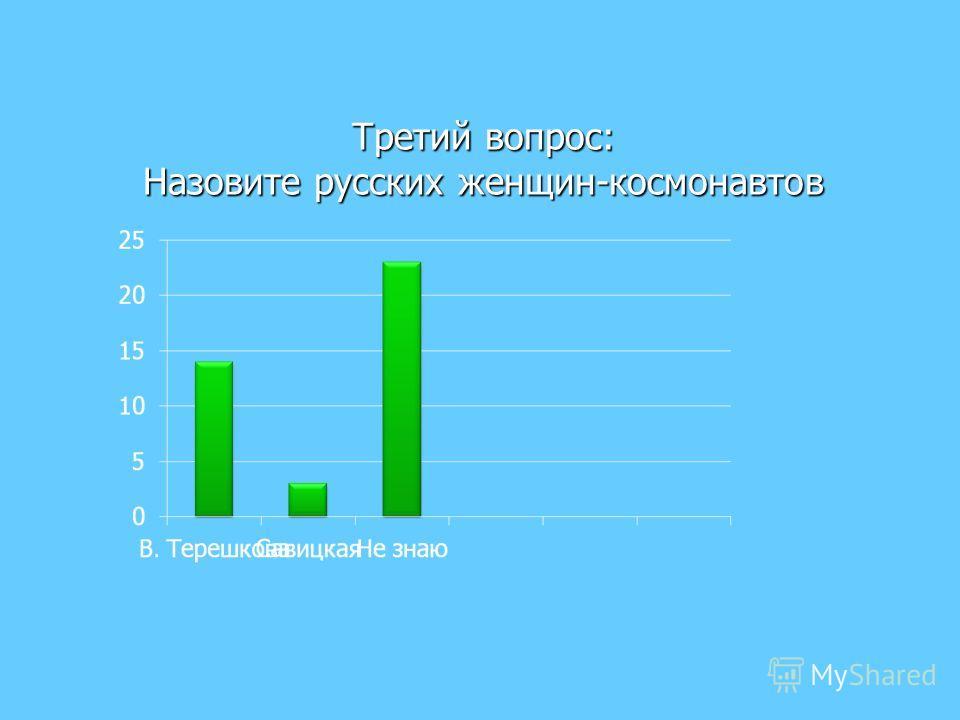 Третий вопрос: Назовите русских женщин-космонавтов
