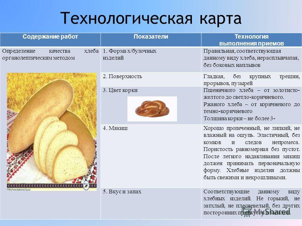 Технологическая карта Содержание работПоказателиТехнология выполнения приемов Определение качества хлеба органолептическим методом 1. Форма х/булочных изделий Правильная, соответствующая данному виду хлеба, нерасплывчатая, без боковых наплывов 2. Пов