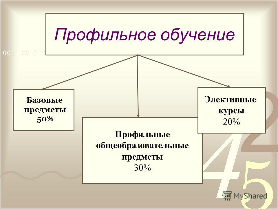 Профильное обучение Базовые предметы 50% Профильные общеобразовательные предметы 30% Элективные курсы 20%