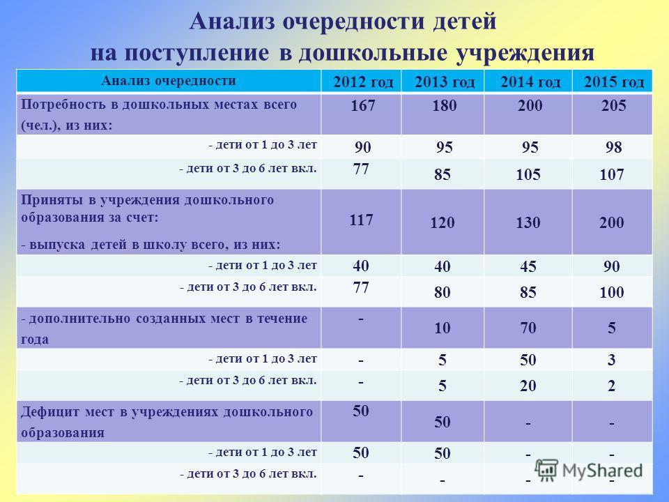 Анализ очередности детей на поступление в дошкольные учреждения Анализ очередности 2012 год 2013 год 2014 год 2015 год Потребность в дошкольных местах всего (чел.), из них: 167 180 200 205 - дети от 1 до 3 лет 90 95 98 - дети от 3 до 6 лет вкл. 77 85