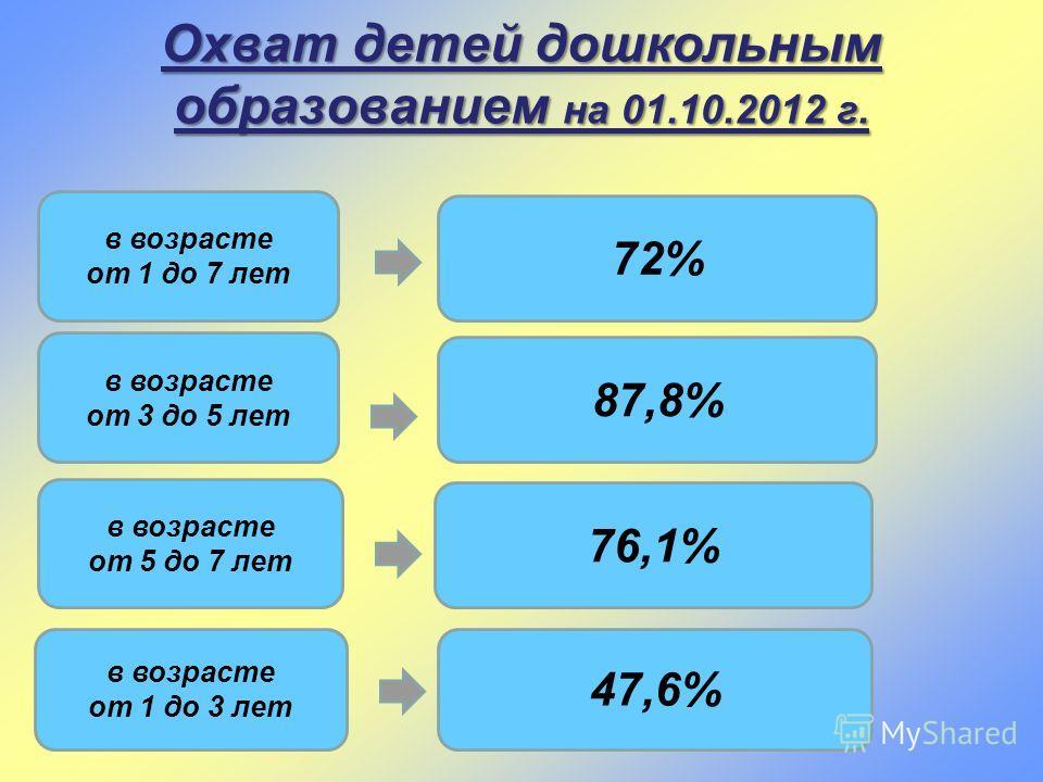 в возрасте от 3 до 5 лет 87,8% в возрасте от 5 до 7 лет 76,1% в возрасте от 1 до 3 лет 47,6% Охват детей дошкольным образованием на 01.10.2012 г. в возрасте от 1 до 7 лет 72%
