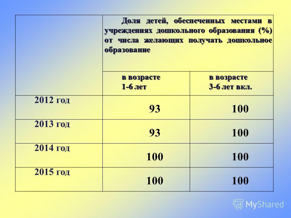 Доля детей, обеспеченных местами в учреждениях дошкольного образования (%) от числа желающих получать дошкольное образование в возрасте 1-6 лет в возрасте 3-6 лет вкл. 2012 год 93100 2013 год 93100 2014 год 100 2015 год 100