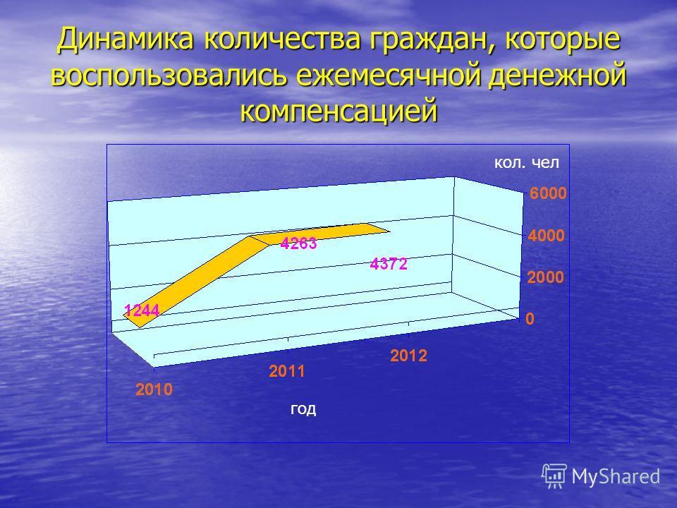 Динамика количества граждан, которые воспользовались ежемесячной денежной компенсацией кол. чел год
