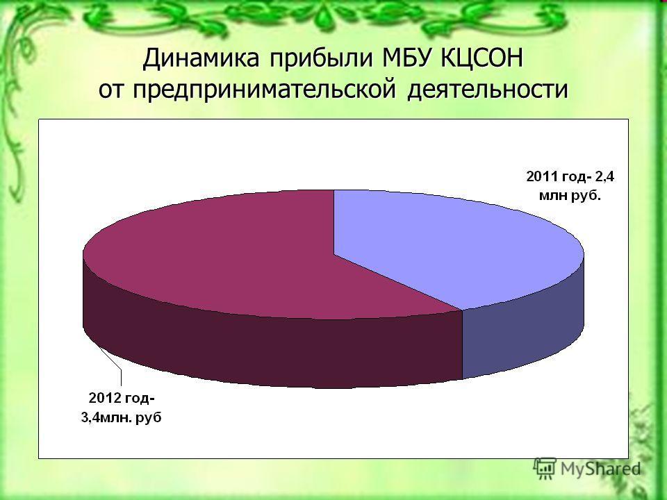 Динамика прибыли МБУ КЦСОН от предпринимательской деятельности