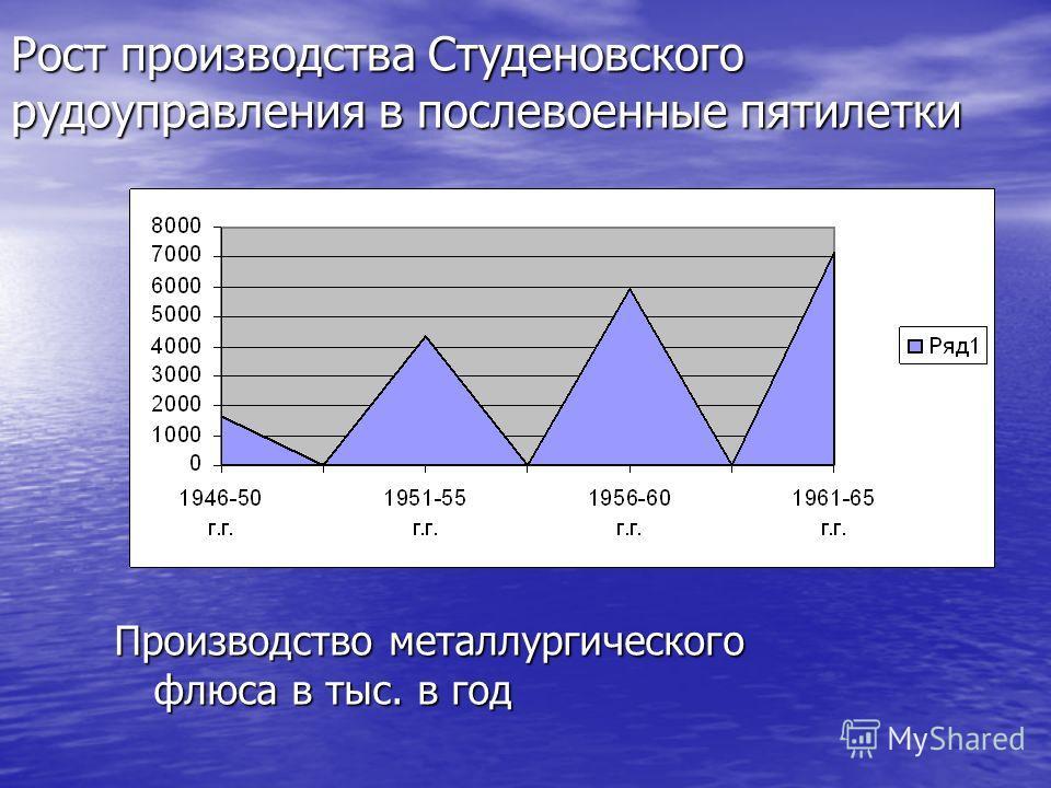Рост производства Студеновского рудоуправления в послевоенные пятилетки Производство металлургического флюса в тыс. в год
