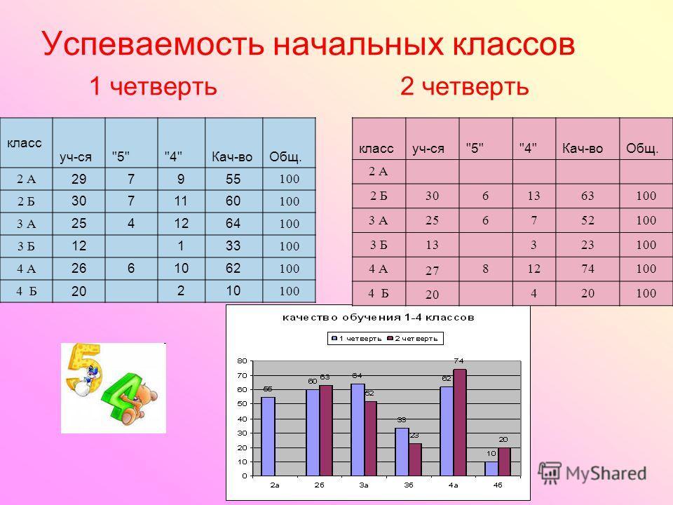 Успеваемость начальных классов 1 четверть 2 четверть класс уч-ся