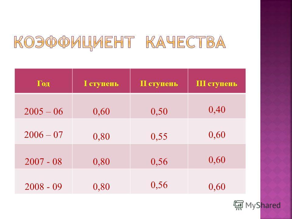 ГодI ступеньII ступеньIII ступень 2005 – 060,600,50 0,40 2006 – 07 0,800,55 0,60 2007 - 080,800,56 0,60 2008 - 090,80 0,56 0,60
