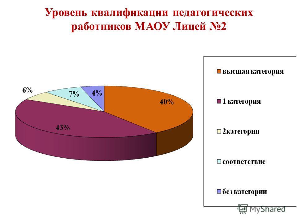 Уровень квалификации педагогических работников МАОУ Лицей 2