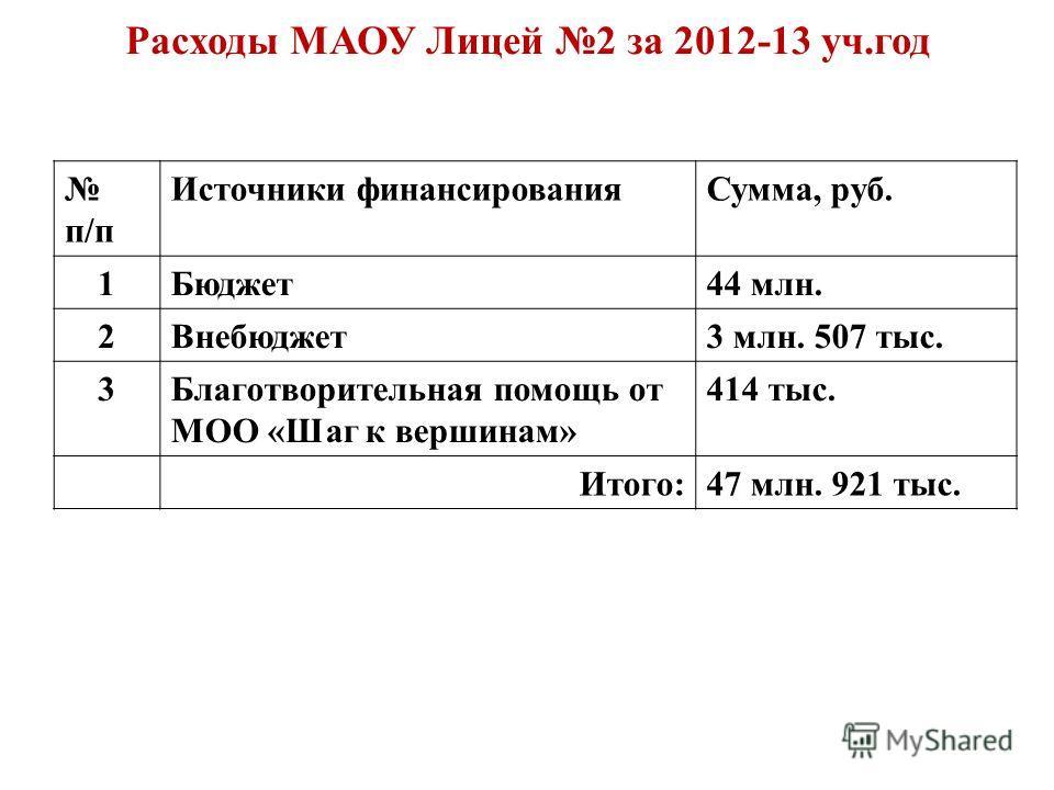 Расходы МАОУ Лицей 2 за 2012-13 уч.год п/п Источники финансированияСумма, руб. 1Бюджет44 млн. 2Внебюджет3 млн. 507 тыс. 3Благотворительная помощь от МОО «Шаг к вершинам» 414 тыс. Итого:47 млн. 921 тыс.