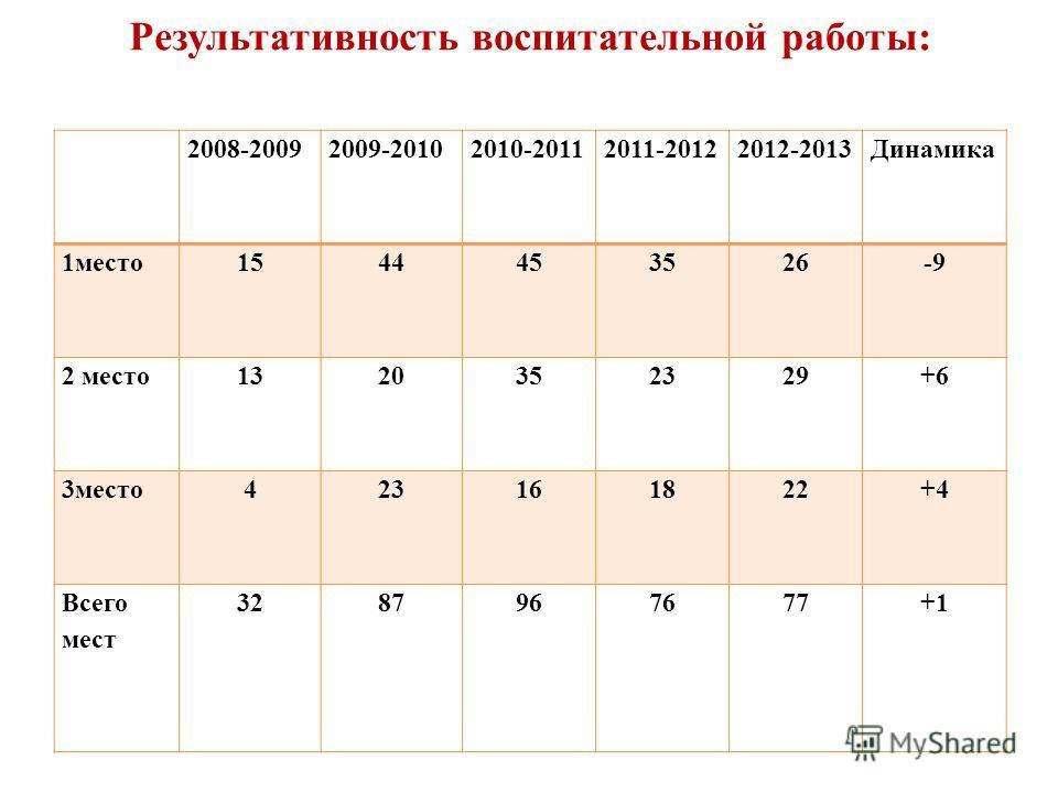 Результативность воспитательной работы: 2008-20092009-20102010-20112011-20122012-2013Динамика 1место1544453526-9 2 место1320352329+6 3место423161822+4 Всего мест 3287967677+1