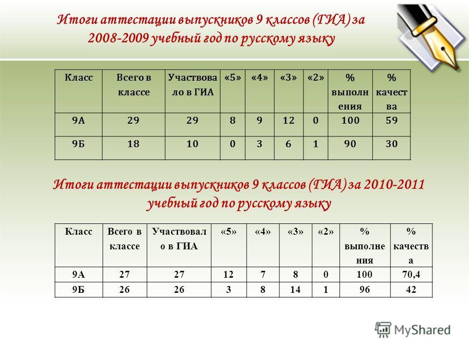 Класс Всего в классе Участвова ло в ГИА «5»«4»«3»«2» % выполн ения % качест ва 9А29 8912010059 9Б181003619030 Итоги аттестации выпускников 9 классов (ГИА) за 2008-2009 учебный год по русскому языку Класс Всего в классе Участвовал о в ГИА «5»«4»«3»«2»