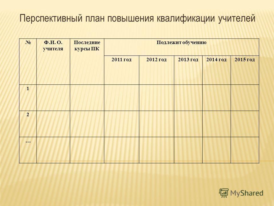 Перспективный план повышения квалификации учителей Ф.И. О. учителя Последние курсы ПК Подлежит обучению 2011 год2012 год2013 год2014 год2015 год 1 2 …