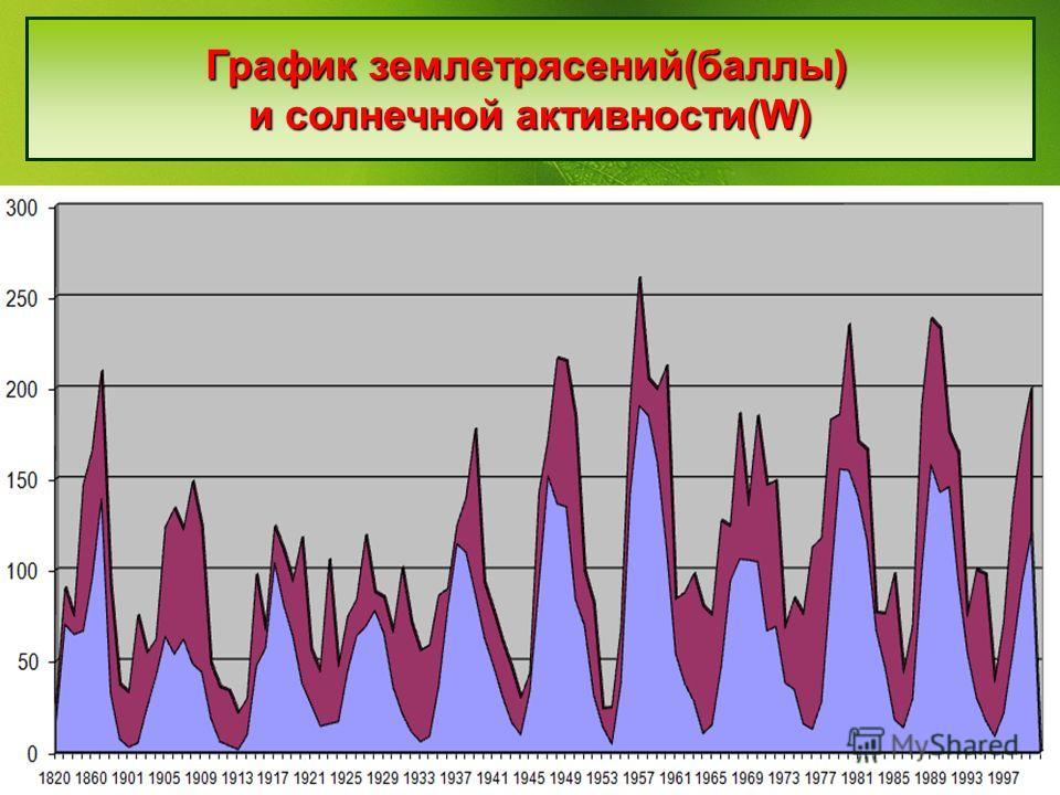 График землетрясений(баллы) и солнечной активности(W)
