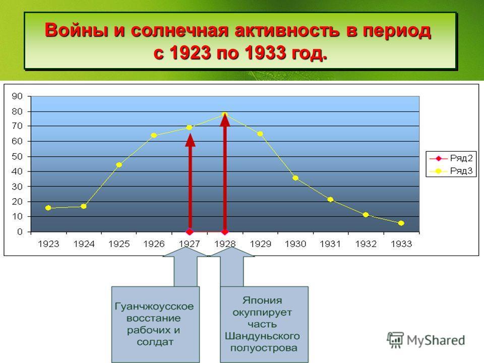 Войны и солнечная активность в период с 1923 по 1933 год. Войны и солнечная активность в период с 1923 по 1933 год.