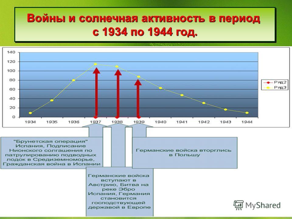 Войны и солнечная активность в период с 1934 по 1944 год. Войны и солнечная активность в период с 1934 по 1944 год.