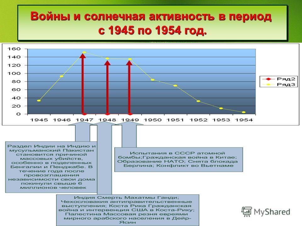 Войны и солнечная активность в период с 1945 по 1954 год. Войны и солнечная активность в период с 1945 по 1954 год.