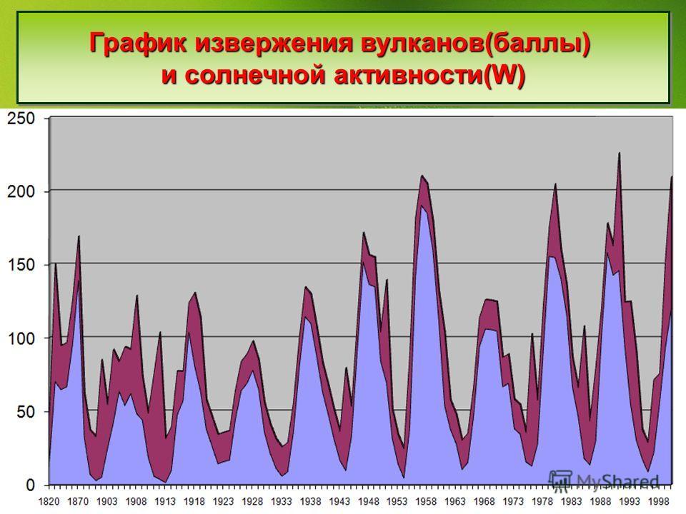 График извержения вулканов(баллы) и солнечной активности(W) График извержения вулканов(баллы) и солнечной активности(W)