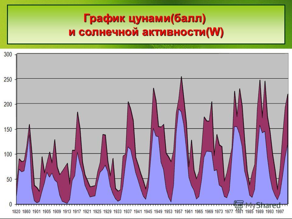 График цунами(балл) и солнечной активности(W)