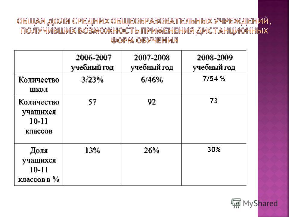 2006-2007 2006-2007 учебный год 2007-2008 2008-2009 учебный год 2008-2009 учебный год Количество школ 3/23%6/46% 7/54 % Количество учащихся 10-11 классов 5792 73 Доля учащихся 10-11 классов в % 13%26% 30%