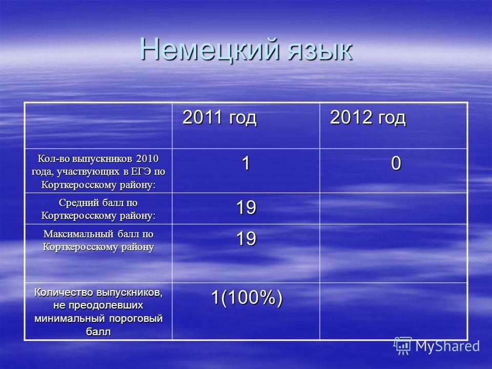 Немецкий язык 2011 год 2011 год 2012 год 2012 год Кол-во выпускников 2010 года, участвующих в ЕГЭ по Корткеросскому району: 1 0 Средний балл по Корткеросскому району: 19 Максимальный балл по Корткеросскому району 19 Количество выпускников, не преодол