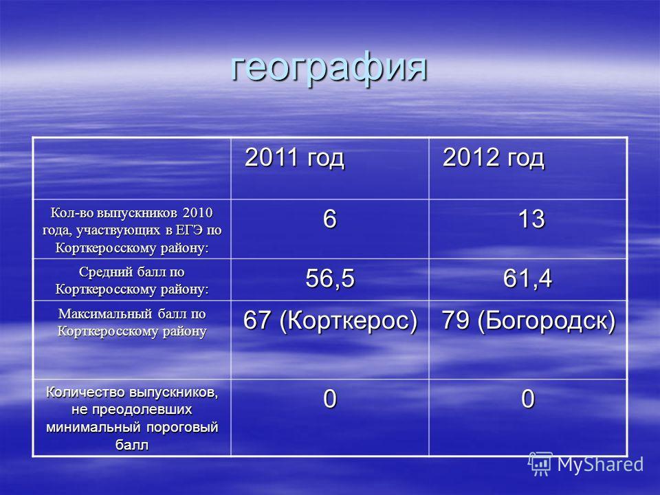 география 2011 год 2011 год 2012 год 2012 год Кол-во выпускников 2010 года, участвующих в ЕГЭ по Корткеросскому району: 6 13 13 Средний балл по Корткеросскому району: 56,561,4 Максимальный балл по Корткеросскому району 67 (Корткерос) 79 (Богородск) К