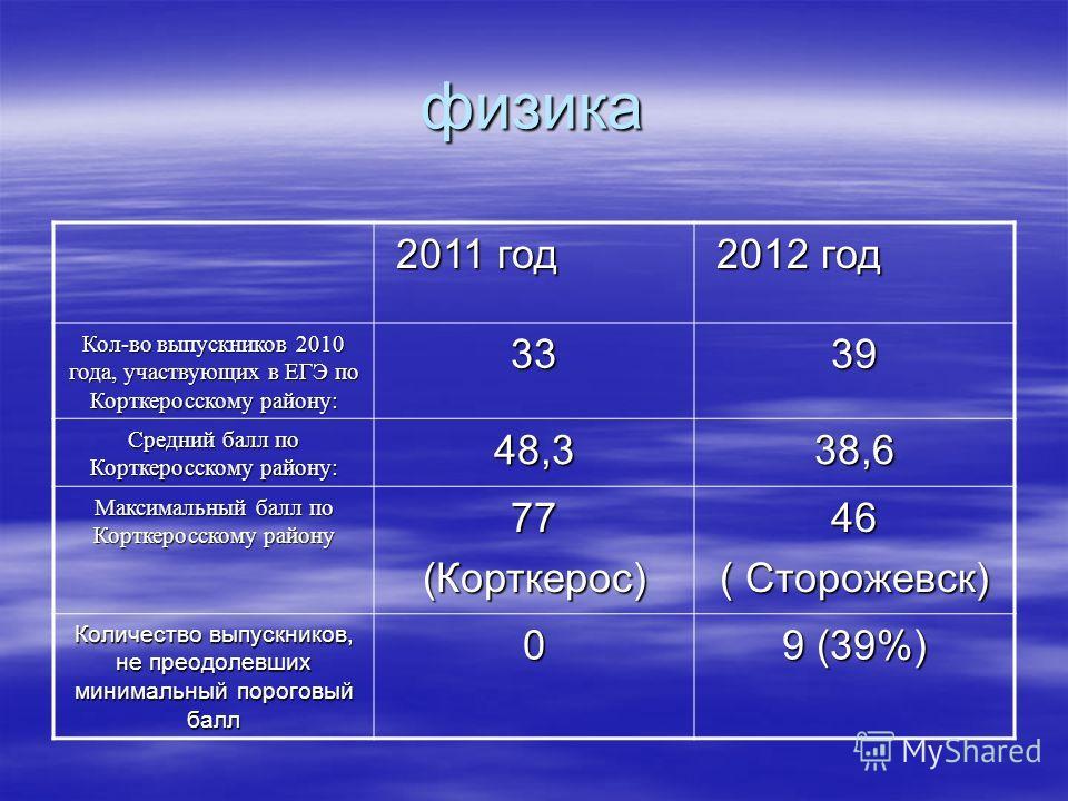 физика 2011 год 2011 год 2012 год 2012 год Кол-во выпускников 2010 года, участвующих в ЕГЭ по Корткеросскому району: 3339 Средний балл по Корткеросскому району: 48,338,6 Максимальный балл по Корткеросскому району 77(Корткерос)46 ( Сторожевск) Количес